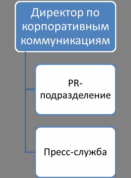 corporativnoe-upravleniye-Shema1