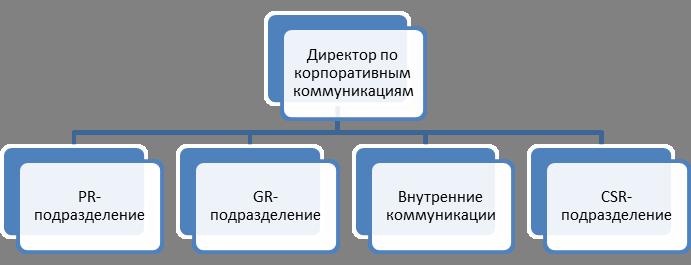 corporativnoe-upravleniye-Shema2