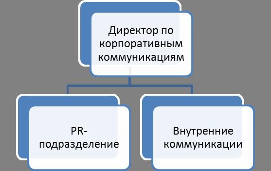 corporativnoe-upravleniye-Shema5
